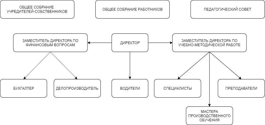 [02] Структура и органы управления образовательной организацией